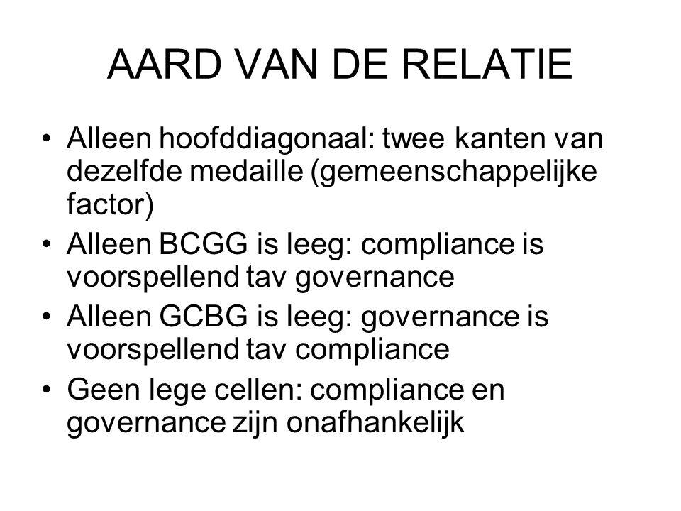 AARD VAN DE RELATIE Alleen hoofddiagonaal: twee kanten van dezelfde medaille (gemeenschappelijke factor) Alleen BCGG is leeg: compliance is voorspellend tav governance Alleen GCBG is leeg: governance is voorspellend tav compliance Geen lege cellen: compliance en governance zijn onafhankelijk