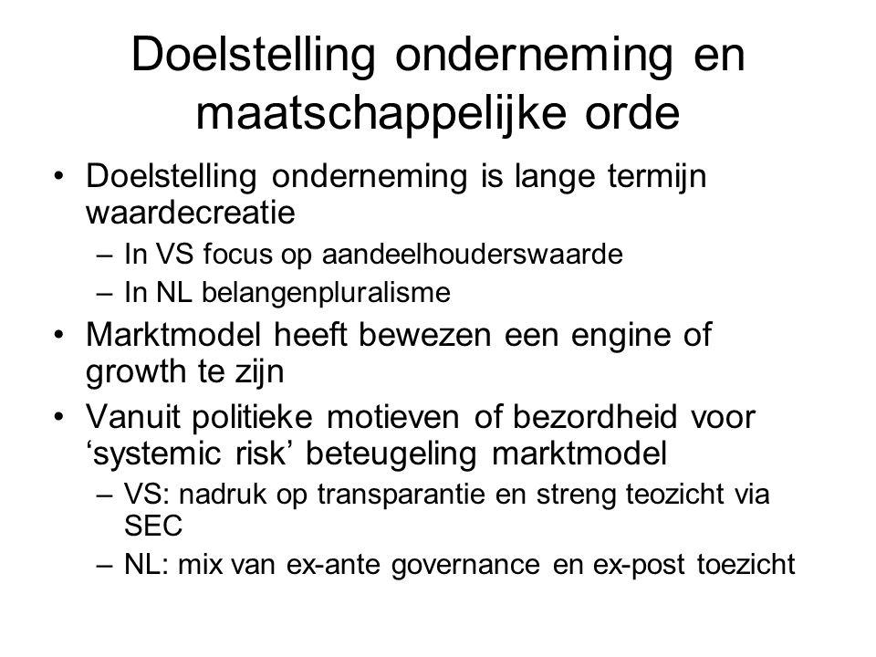 Doelstelling onderneming en maatschappelijke orde Doelstelling onderneming is lange termijn waardecreatie –In VS focus op aandeelhouderswaarde –In NL