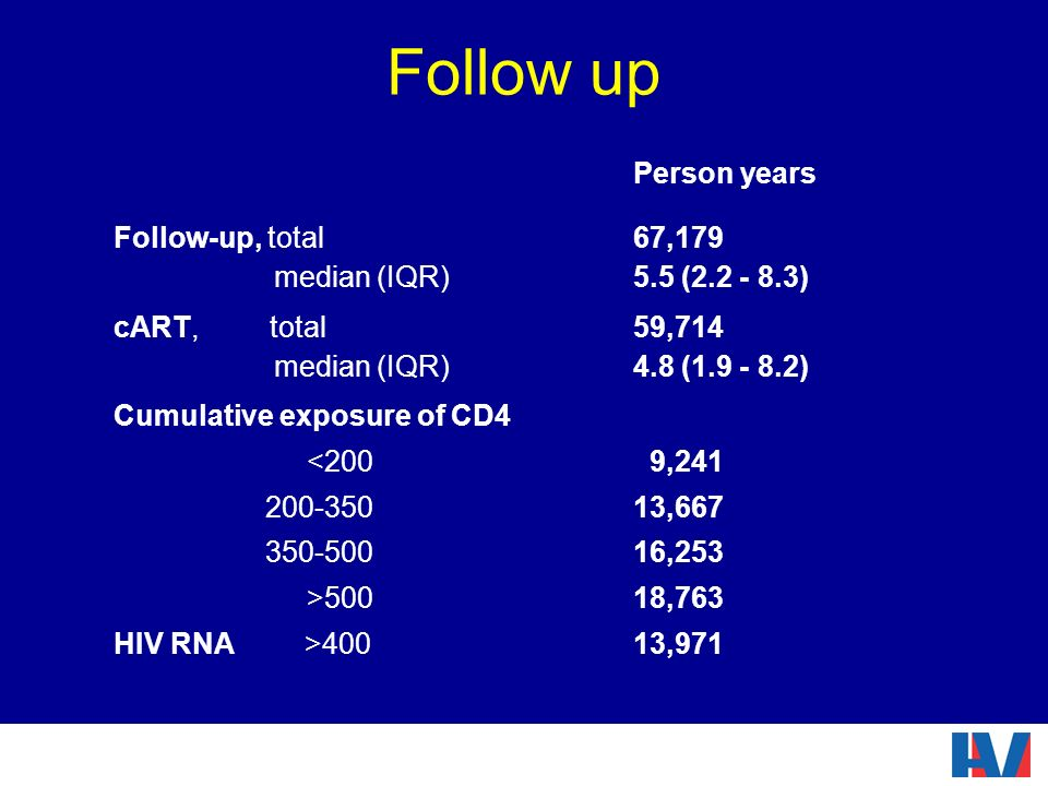 Follow up Person years Follow-up, total median (IQR) 67,179 5.5 (2.2 - 8.3) cART, total median (IQR) 59,714 4.8 (1.9 - 8.2) Cumulative exposure of CD4