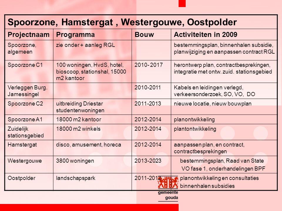 Spoorzone, Hamstergat, Westergouwe, Oostpolder ProjectnaamProgrammaBouwActiviteiten in 2009 Spoorzone, algemeen zie onder + aanleg RGLbestemmingsplan, binnenhalen subsidie, planwijziging en aanpassen contract RGL Spoorzone C1100 woningen, HvdS, hotel, bioscoop, stationshal, 15000 m2 kantoor 2010- 2017herontwerp plan, contractbesprekingen, integratie met ontw.