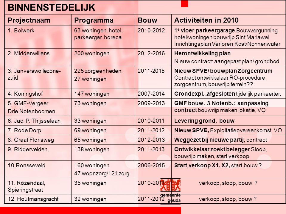 BINNENSTEDELIJK ProjectnaamProgrammaBouwActiviteiten in 2010 1.