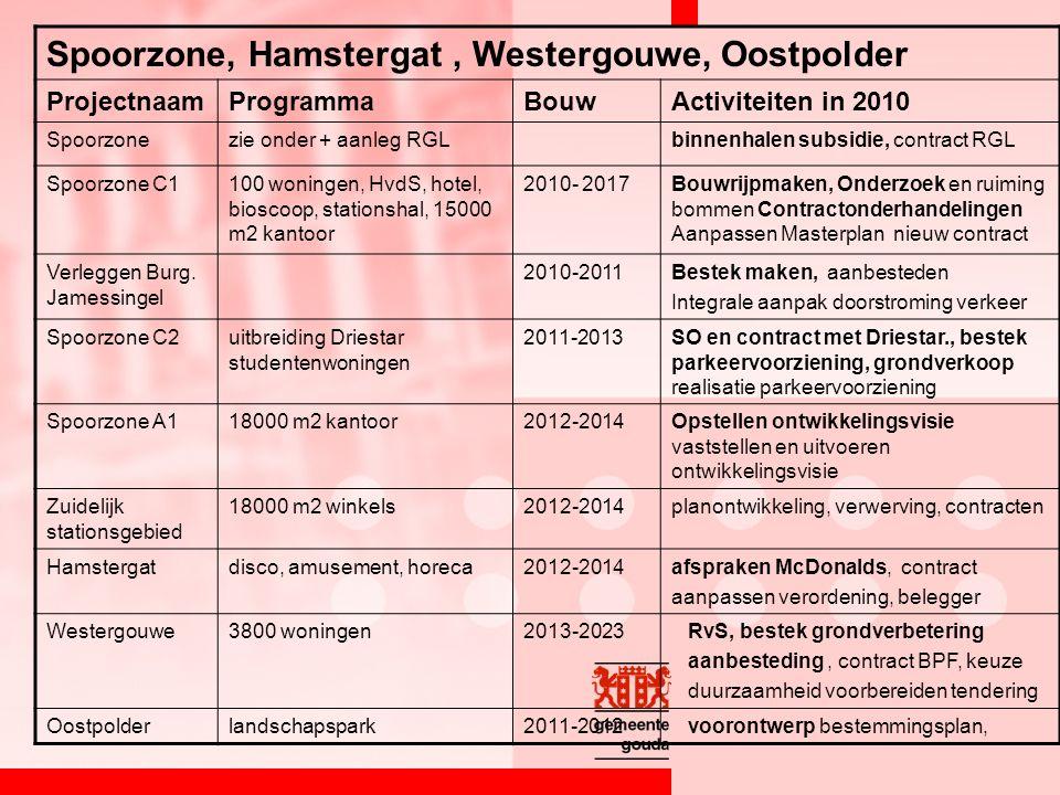 Spoorzone, Hamstergat, Westergouwe, Oostpolder ProjectnaamProgrammaBouwActiviteiten in 2010 Spoorzonezie onder + aanleg RGLbinnenhalen subsidie, contract RGL Spoorzone C1100 woningen, HvdS, hotel, bioscoop, stationshal, 15000 m2 kantoor 2010- 2017Bouwrijpmaken, Onderzoek en ruiming bommen Contractonderhandelingen Aanpassen Masterplan nieuw contract Verleggen Burg.