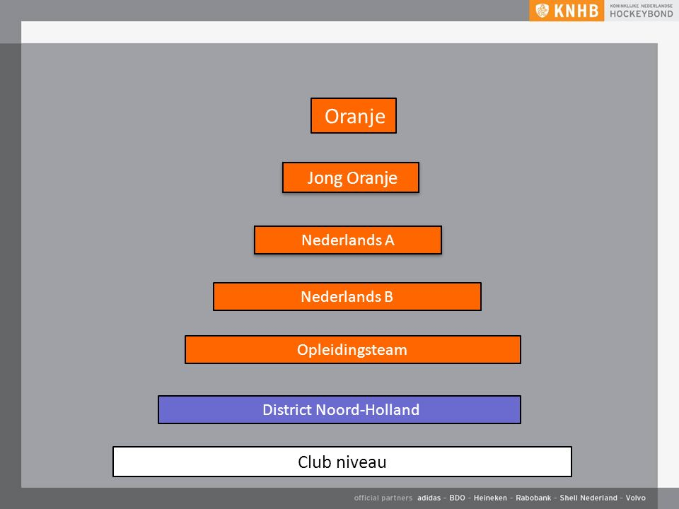 Oranje District Noord-Holland Nederlands A Jong Oranje Club niveau Nederlands B Opleidingsteam