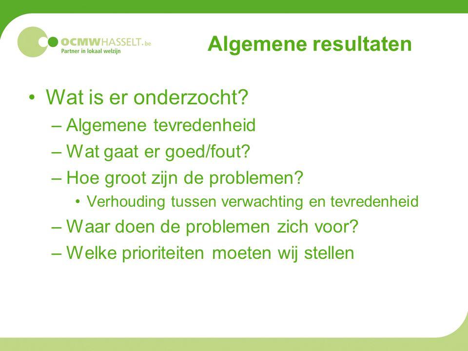 Algemene resultaten Wat is er onderzocht. –Algemene tevredenheid –Wat gaat er goed/fout.