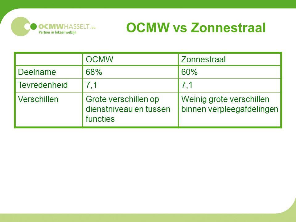 OCMW vs Zonnestraal OCMWZonnestraal Deelname68%60% Tevredenheid7,1 VerschillenGrote verschillen op dienstniveau en tussen functies Weinig grote verschillen binnen verpleegafdelingen