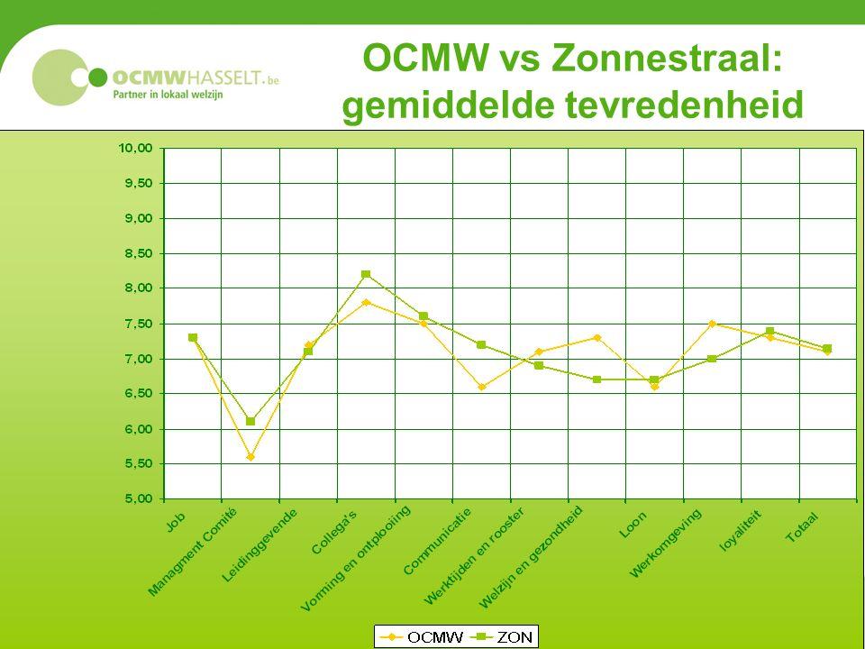 OCMW vs Zonnestraal: gemiddelde tevredenheid