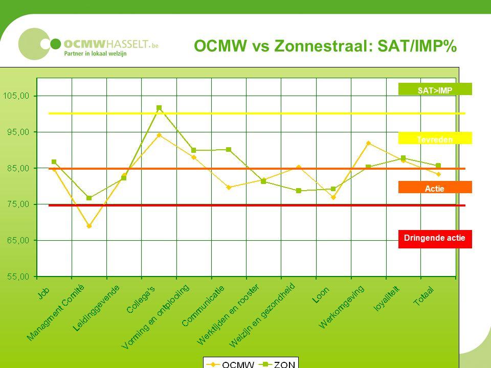 OCMW vs Zonnestraal: SAT/IMP% Dringende actie Actie Tevreden SAT>IMP