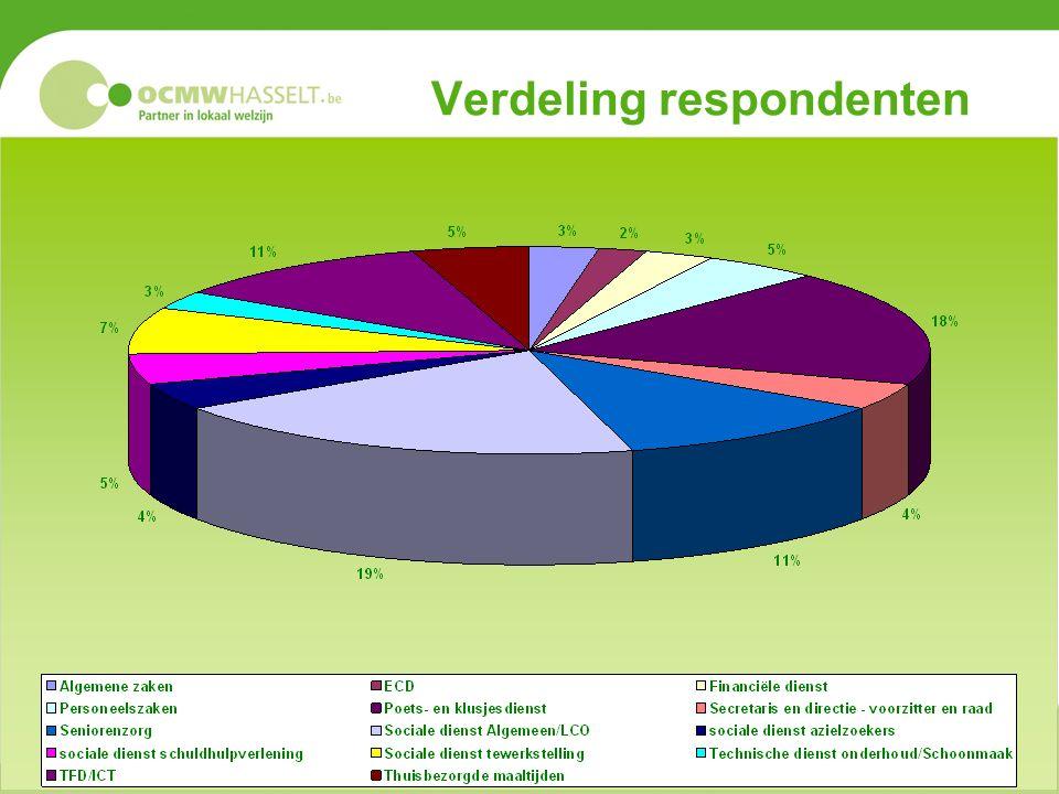Verdeling respondenten