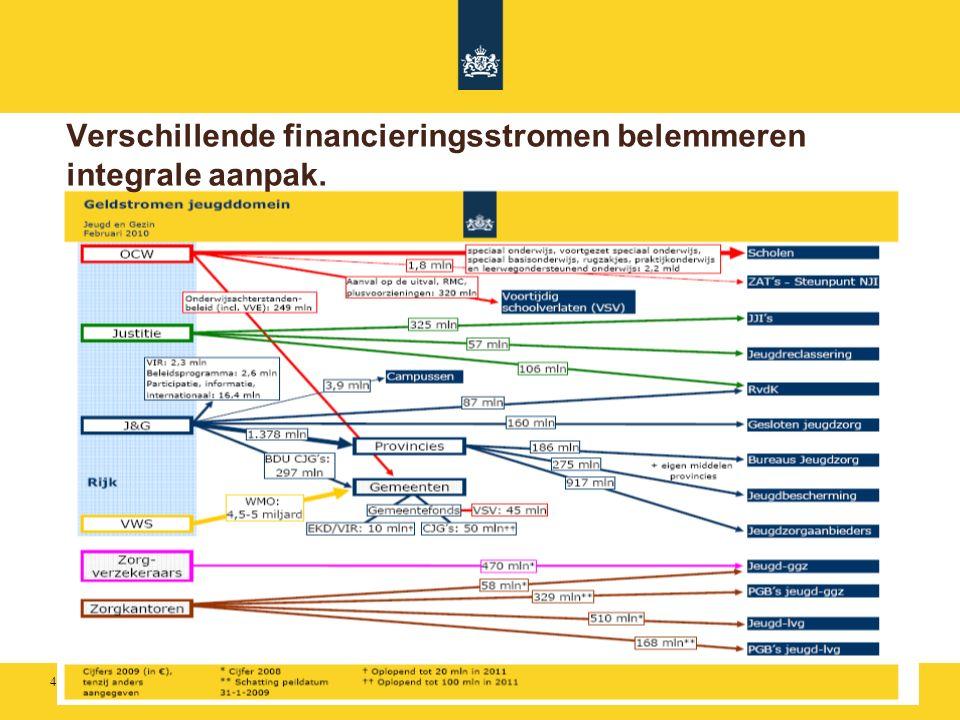 4 Verschillende financieringsstromen belemmeren integrale aanpak.
