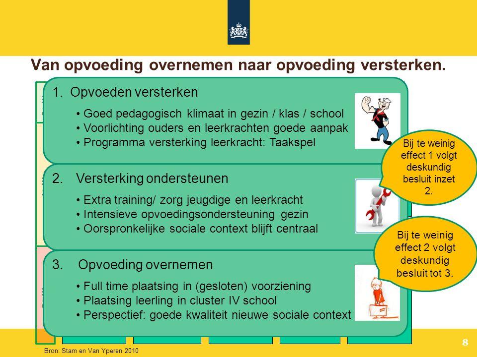 8 Voorzieningen gewone opgroeien en opvoeden jeugdigen Signalering opgroei- en opvoedproblemen Indicatie voor specialistische hulp / maatregel Jeugd-GGZ (AWBZ pgb zorgverz.) Vrijwillige J&O-hulp: (ambulant, dag/nacht, pleegzorg) Vroeginterventie, lichte pedagogische ondersteuning Aanbod van algemene en selectieve preventieve programma's Jeugd- Bescherming & Reclassering Zorg voor Jeugd-LVG (AWBZ … etc) Speciaal onder- wijs (Cluster IV ) 0 e lijn 1 e lijn 2 e lijn Van opvoeding overnemen naar opvoeding versterken.