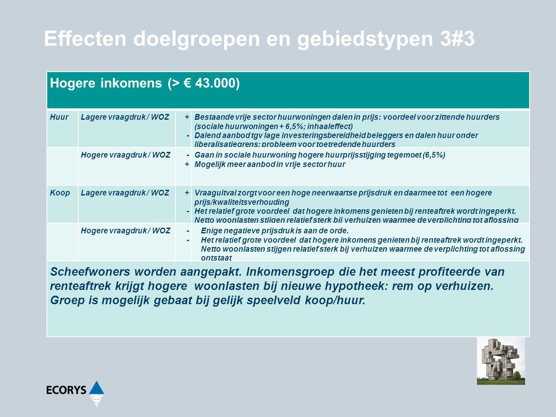 Effecten doelgroepen en gebiedstypen 3#3 Hogere inkomens (> € 43.000) HuurLagere vraagdruk / WOZ+-+- Bestaande vrije sector huurwoningen dalen in prij