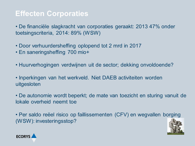 Effecten Corporaties De financiële slagkracht van corporaties geraakt: 2013 47% onder toetsingscriteria, 2014: 89% (WSW) Door verhuurdersheffing oplop