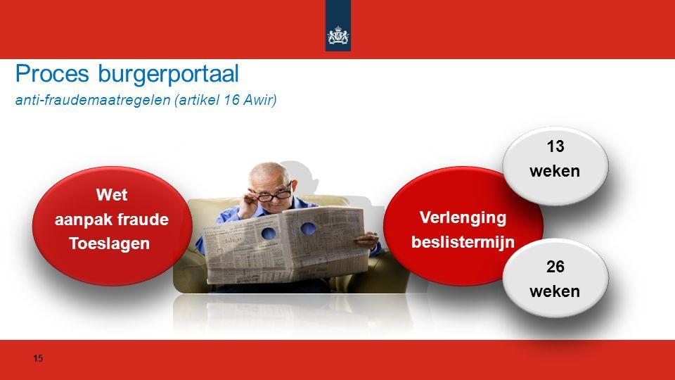 Proces burgerportaal anti-fraudemaatregelen (artikel 16 Awir) Wet aanpak fraude Toeslagen Verlenging beslistermijn 13 weken 26 weken 15