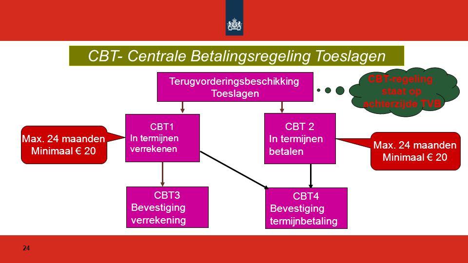 CBT- Centrale Betalingsregeling Toeslagen Terugvorderingsbeschikking Toeslagen CBT1 In termijnen verrekenen CBT3 Bevestiging verrekening CBT 2 In term