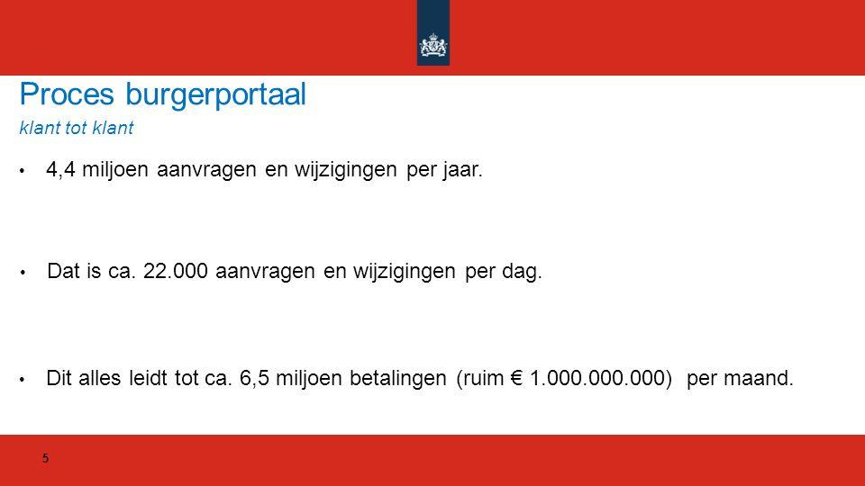 Problemen bij CBT of LBT: Inkomen zakt door verrekening onder de beslagvrije voet.