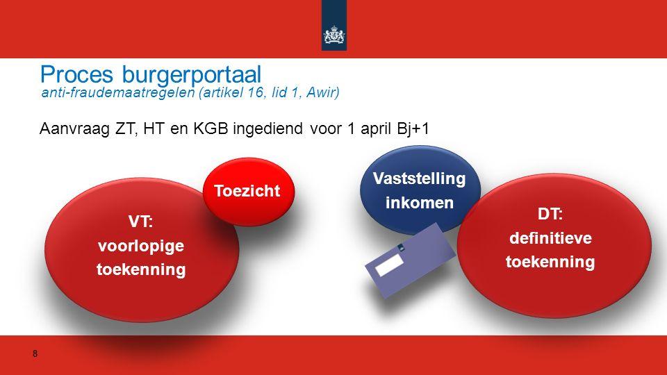 Proces burgerportaal anti-fraudemaatregelen (artikel 16, lid 1, Awir) Aanvraag ZT, HT en KGB ingediend voor 1 april Bj+1 VT: voorlopige toekenning Toe