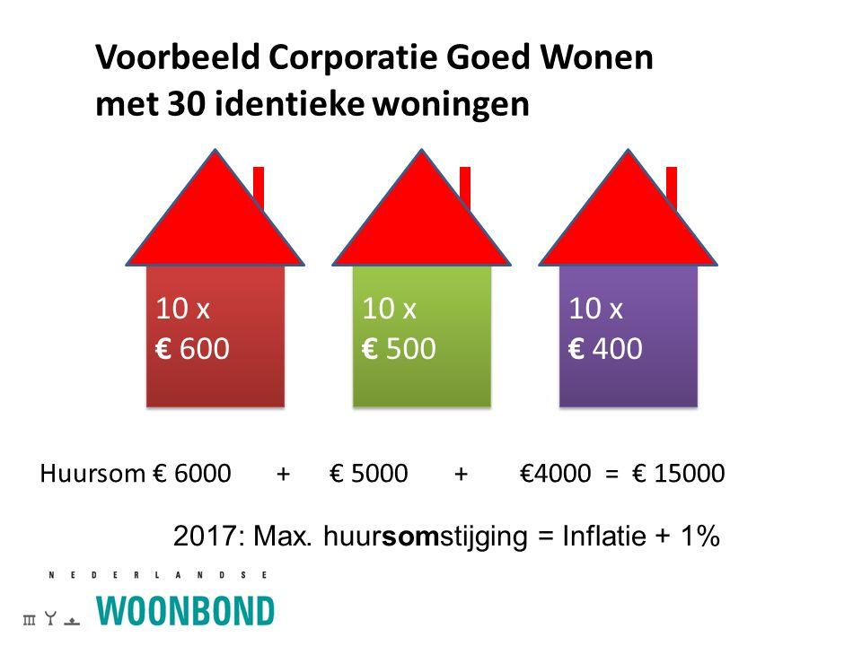 Voorbeeld Corporatie Goed Wonen met 30 identieke woningen Huursom € 6000 + € 5000 + €4000 = € 15000 25 2017: Max. huursomstijging = Inflatie + 1% 10 x