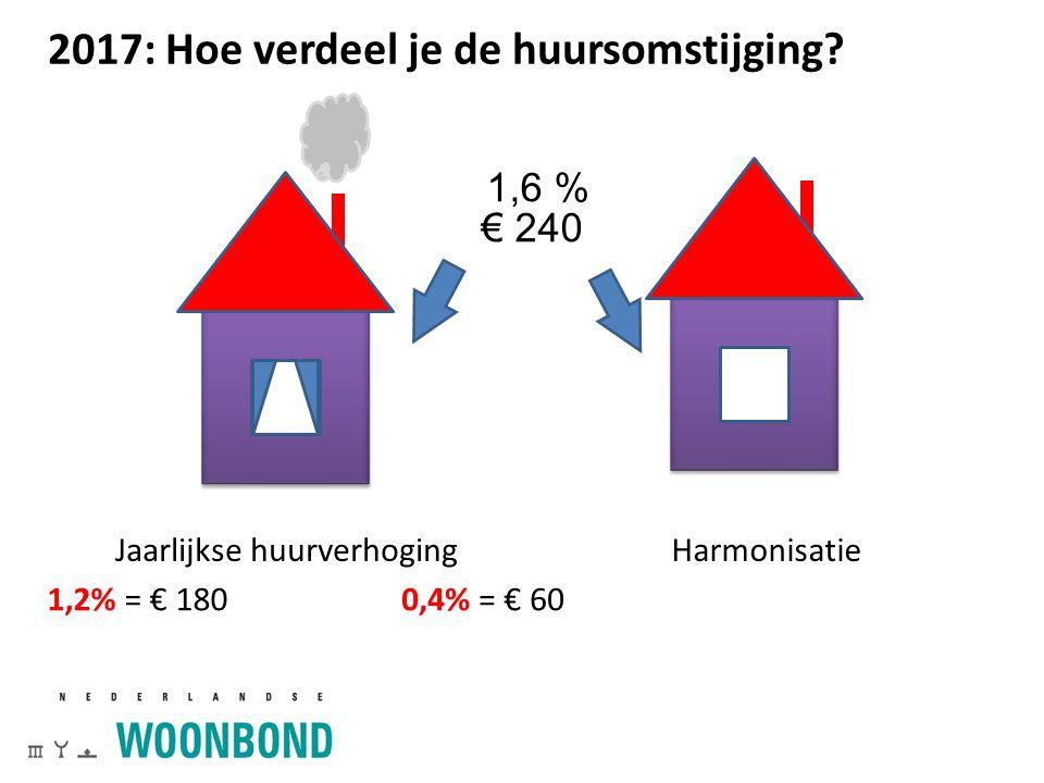 2017: Hoe verdeel je de huursomstijging? Jaarlijkse huurverhogingHarmonisatie 26 1,6 % € 240 1,2% = € 1800,4% = € 60