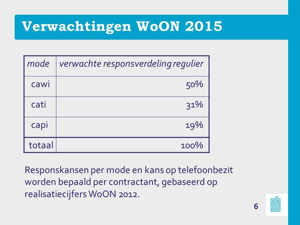 6 Verwachtingen WoON 2015 modeverwachte responsverdeling regulier cawi 50% cati 31% capi 19% totaal 100% Responskansen per mode en kans op telefoonbezit worden bepaald per contractant, gebaseerd op realisatiecijfers WoON 2012.