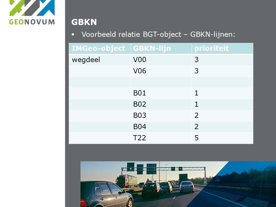 GBKN  Voorbeeld relatie BGT-object – GBKN-lijnen: IMGeo-objectGBKN-lijnprioriteit wegdeelV003 V063 B011 B021 B032 B042 T225