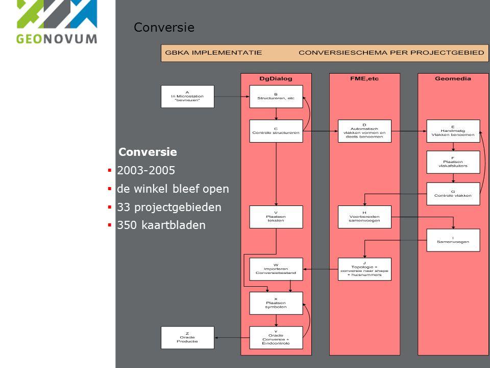Conversie  2003-2005  de winkel bleef open  33 projectgebieden  350 kaartbladen