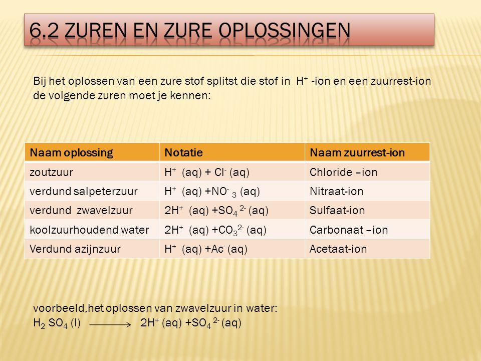 Bij het oplossen van een zure stof splitst die stof in H + -ion en een zuurrest-ion de volgende zuren moet je kennen: Naam oplossingNotatieNaam zuurrest-ion zoutzuurH + (aq) + Cl - (aq)Chloride –ion verdund salpeterzuurH + (aq) +NO - 3 (aq)Nitraat-ion verdund zwavelzuur2H + (aq) +SO 4 2- (aq)Sulfaat-ion koolzuurhoudend water2H + (aq) +CO 3 2- (aq)Carbonaat –ion Verdund azijnzuurH + (aq) +Ac - (aq)Acetaat-ion voorbeeld,het oplossen van zwavelzuur in water: H 2 SO 4 (l) 2H + (aq) +SO 4 2- (aq)