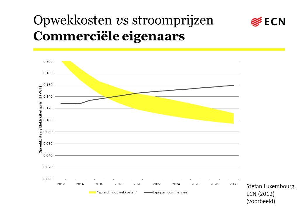 Opwekkosten vs stroomprijzen Commerciële eigenaars Stefan Luxembourg, ECN (2012) (voorbeeld)
