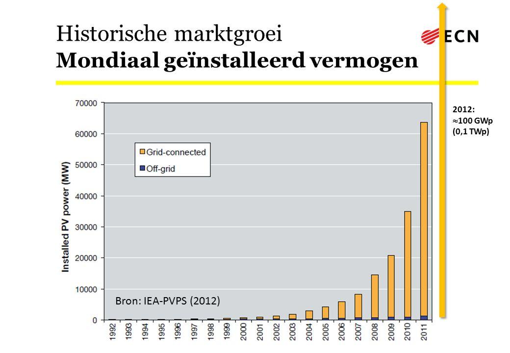 Historische marktgroei Mondiaal geïnstalleerd vermogen 2012:  100 GWp (0,1 TWp) Bron: IEA-PVPS (2012)