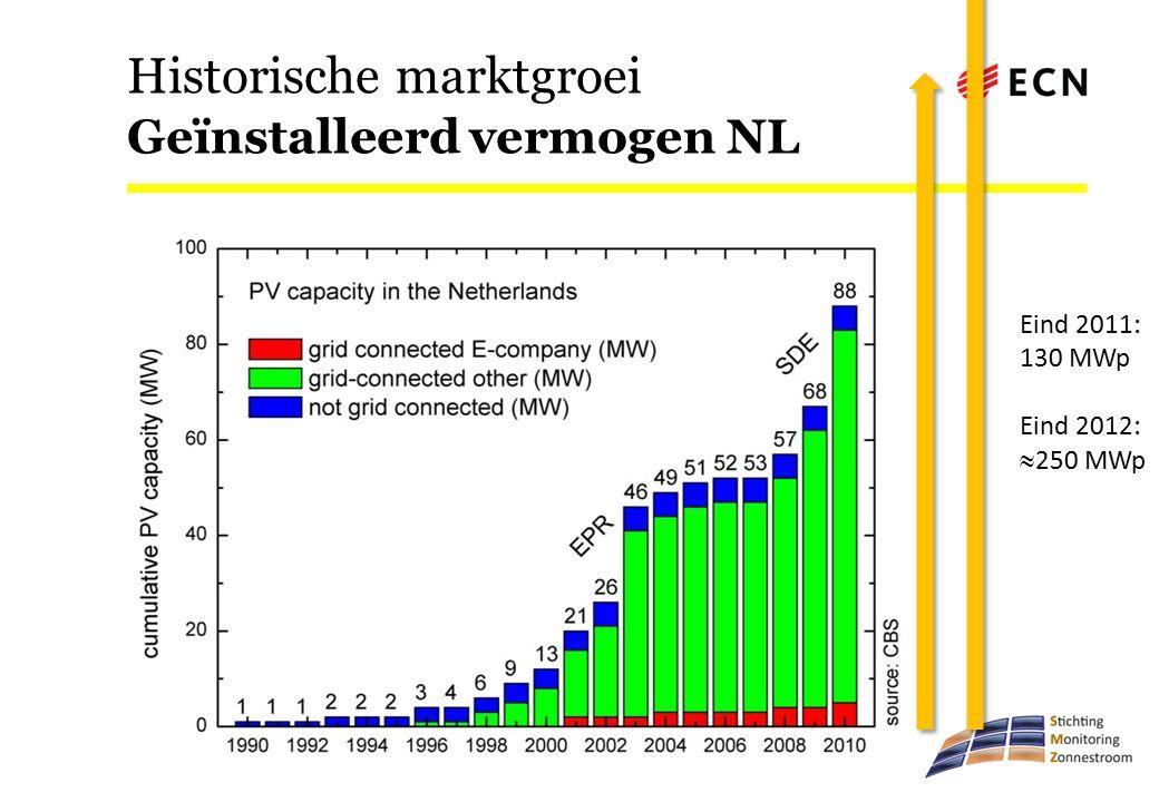 Historische marktgroei Geïnstalleerd vermogen NL Eind 2011: 130 MWp Eind 2012:  250 MWp