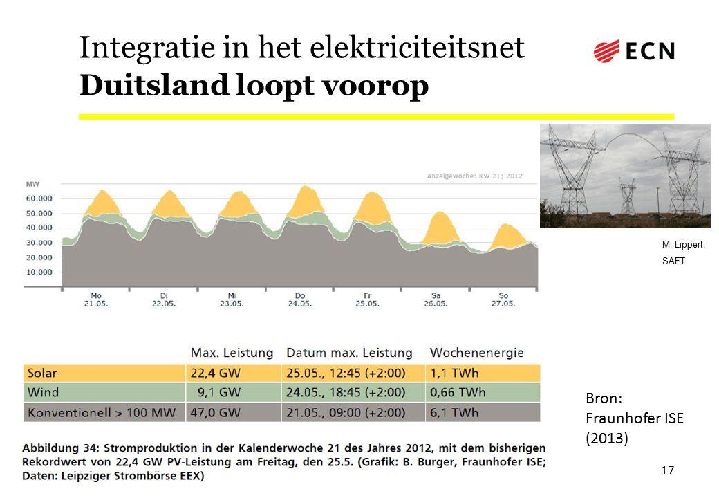 Integratie in het elektriciteitsnet Duitsland loopt voorop 17 M. Lippert, SAFT Bron: Fraunhofer ISE (2013)