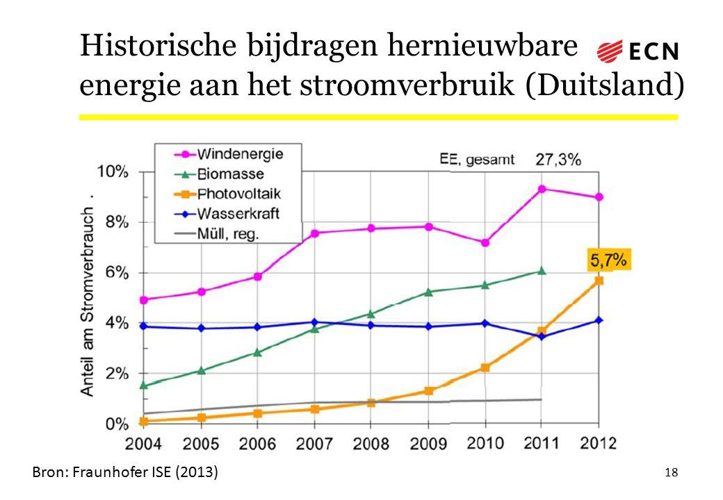 Historische bijdragen hernieuwbare energie aan het stroomverbruik (Duitsland) 18 Bron: Fraunhofer ISE (2013)