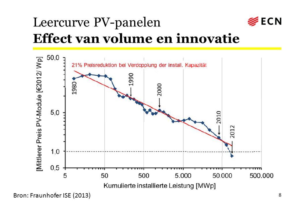 Leercurve PV-panelen Effect van volume en innovatie 8 Bron: Fraunhofer ISE (2013)