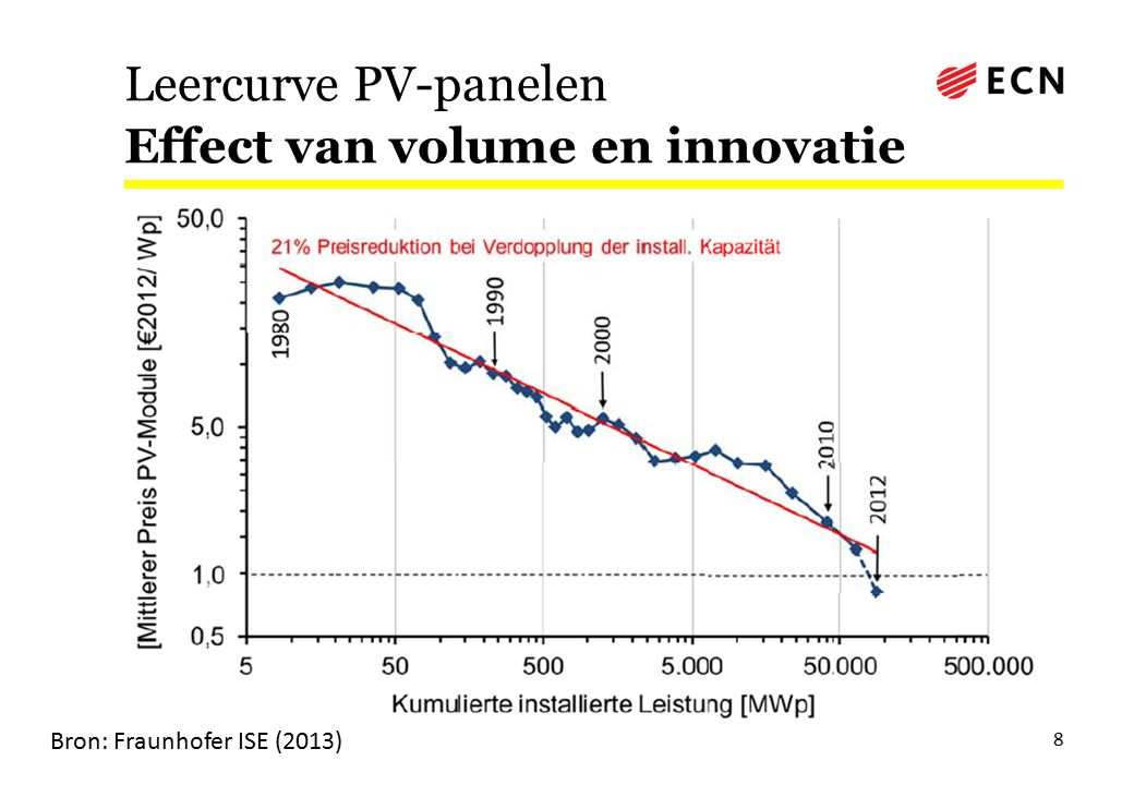 Prijsdaling PV-systemen Duitsland, 2006-2012 9 Bron: Fraunhofer ISE (2013) x ⅓