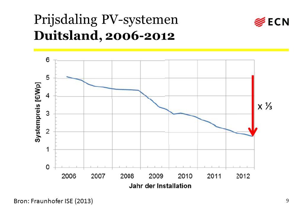 PV-systeemprijzen (excl. installatie) NL, 2012