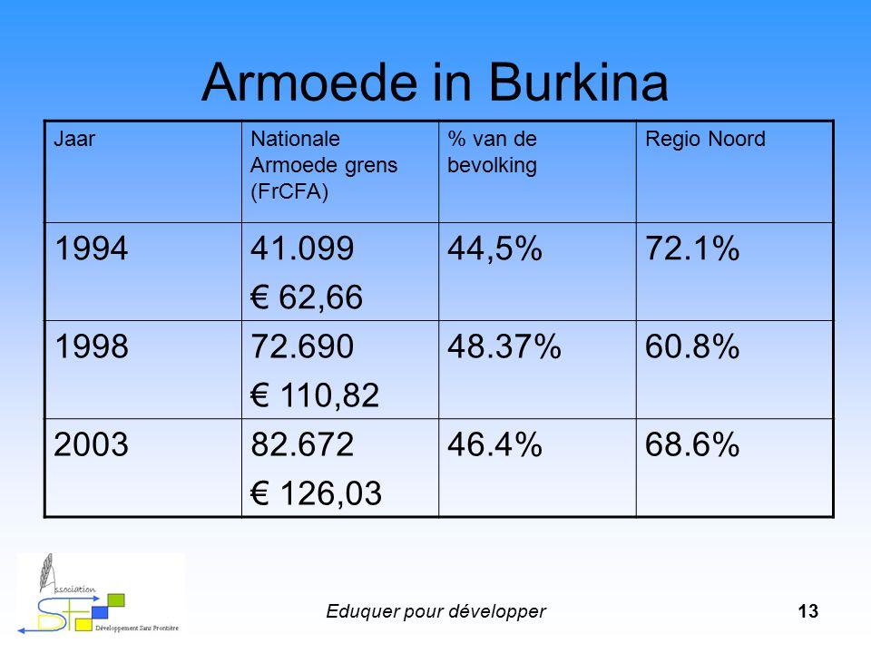 Eduquer pour développer13 Armoede in Burkina JaarNationale Armoede grens (FrCFA) % van de bevolking Regio Noord 199441.099 € 62,66 44,5%72.1% 199872.690 € 110,82 48.37%60.8% 200382.672 € 126,03 46.4%68.6%