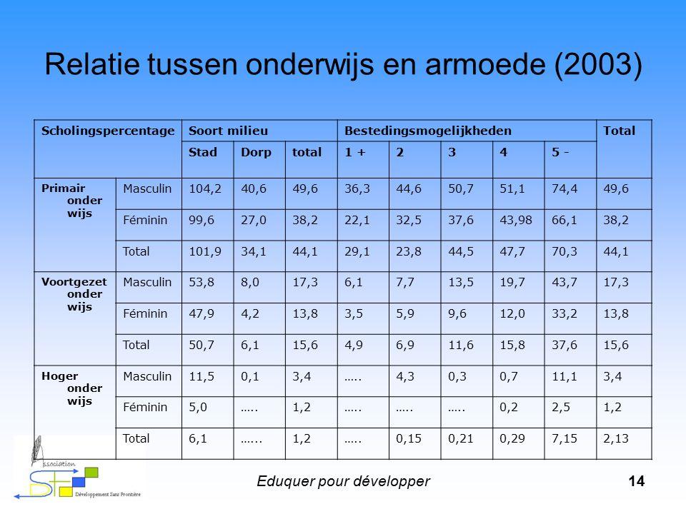 Eduquer pour développer14 Relatie tussen onderwijs en armoede (2003) ScholingspercentageSoort milieuBestedingsmogelijkhedenTotal StadDorptotal1 +2345