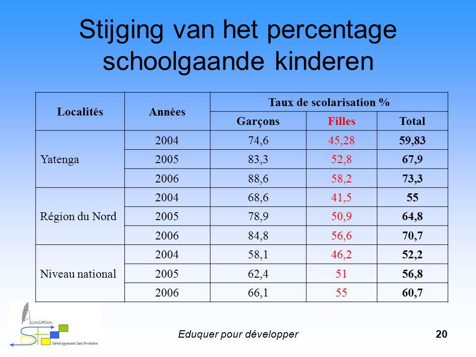 Eduquer pour développer20 LocalitésAnnées Taux de scolarisation % GarçonsFillesTotal Yatenga 200474,645,2859,83 200583,352,867,9 200688,658,273,3 Région du Nord 200468,641,555 200578,950,964,8 200684,856,670,7 Niveau national 200458,146,252,2 200562,45156,8 200666,15560,7 Stijging van het percentage schoolgaande kinderen