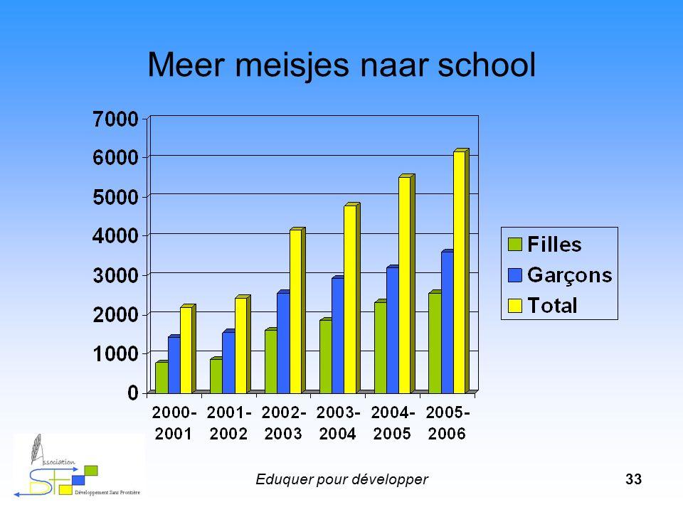 Eduquer pour développer33 Meer meisjes naar school