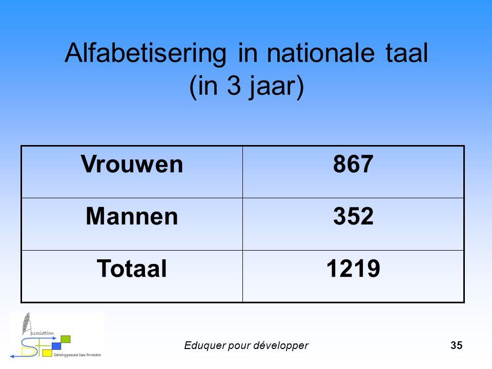 Eduquer pour développer35 Alfabetisering in nationale taal (in 3 jaar) Vrouwen867 Mannen352 Totaal1219