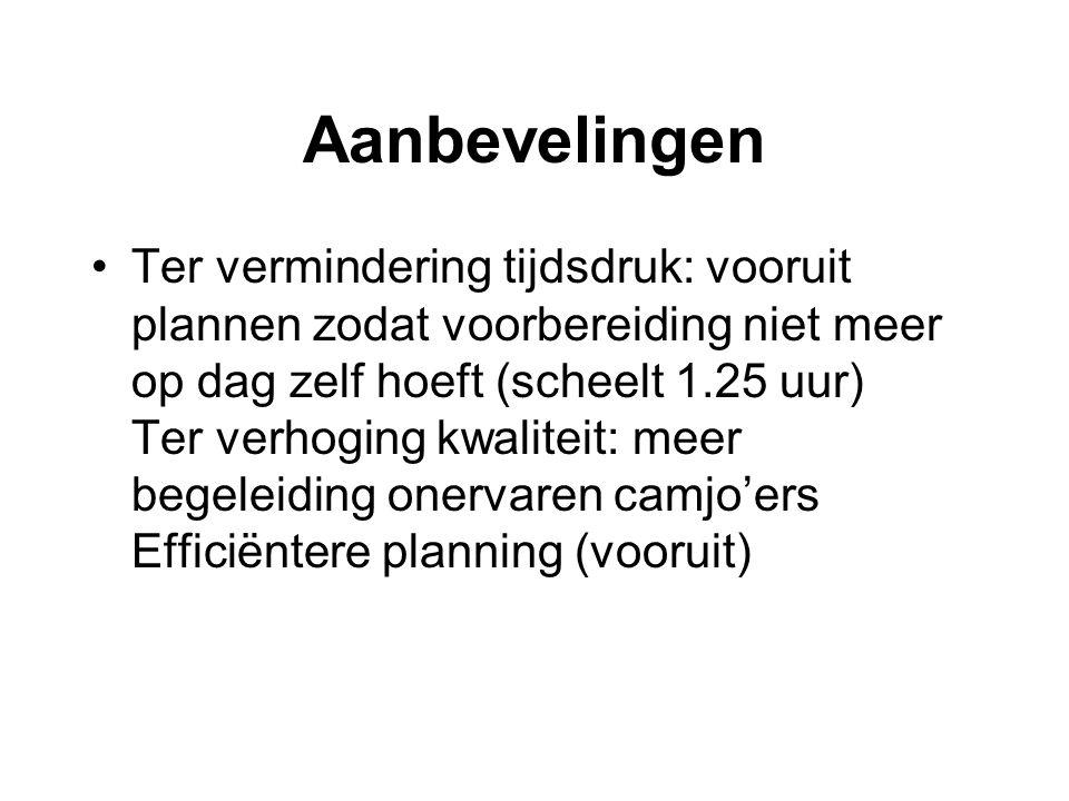 Aanbevelingen Ter vermindering tijdsdruk: vooruit plannen zodat voorbereiding niet meer op dag zelf hoeft (scheelt 1.25 uur) Ter verhoging kwaliteit: meer begeleiding onervaren camjo'ers Efficiëntere planning (vooruit)