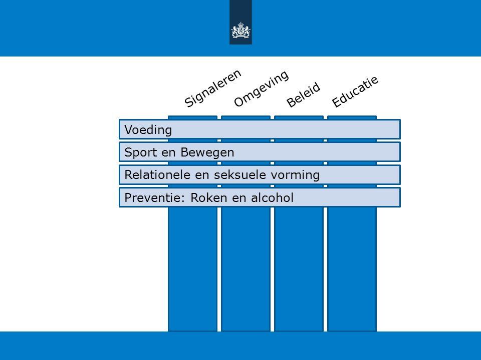 SignalerenOmgevingBeleidEducatie Voeding Sport en Bewegen Relationele en seksuele vorming Preventie: Roken en alcohol