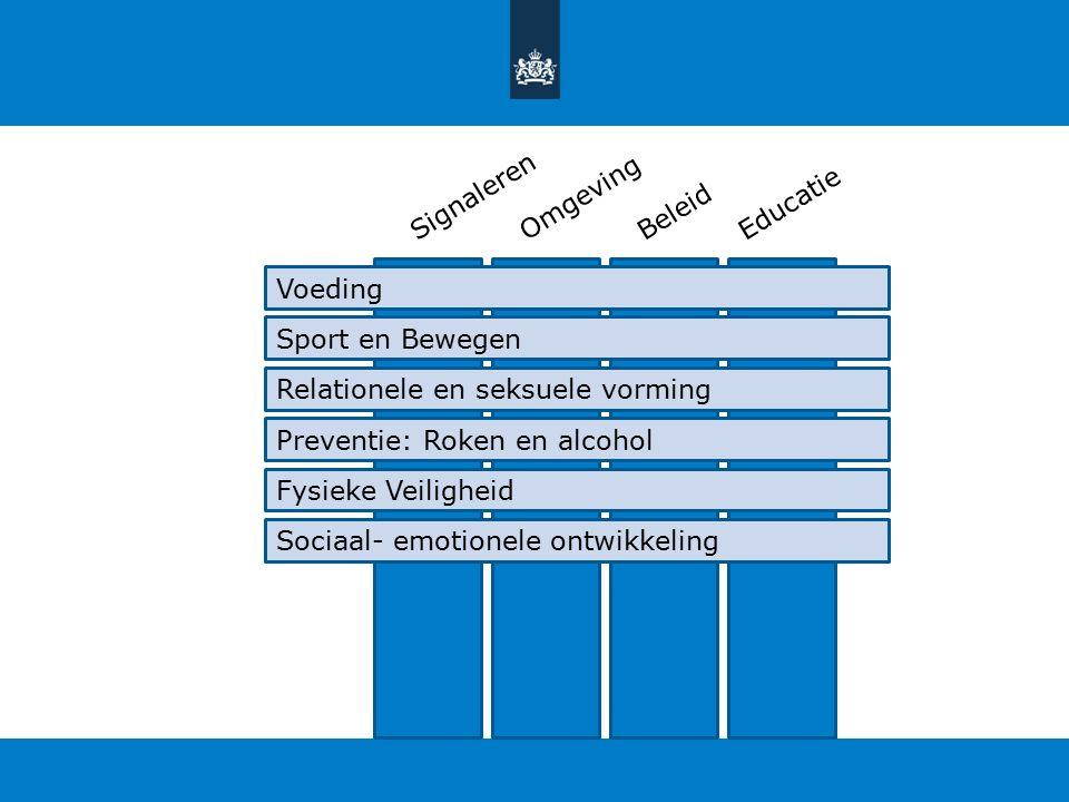 SignalerenOmgevingBeleidEducatie Voeding Sport en Bewegen Relationele en seksuele vorming Preventie: Roken en alcohol Fysieke Veiligheid Sociaal- emotionele ontwikkeling