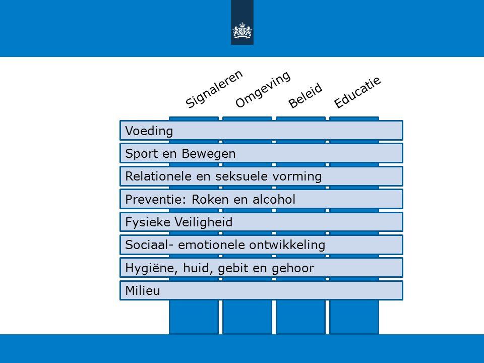 SignalerenOmgevingBeleidEducatie Voeding Sport en Bewegen Relationele en seksuele vorming Preventie: Roken en alcohol Fysieke Veiligheid Sociaal- emotionele ontwikkeling Hygiëne, huid, gebit en gehoor Milieu