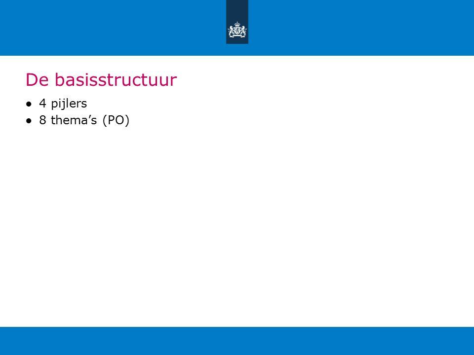 De basisstructuur ●4 pijlers ●8 thema's (PO)