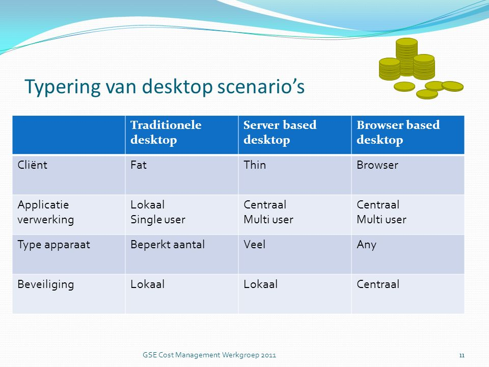 Typering van desktop scenario's Traditionele desktop Server based desktop Browser based desktop CliëntFatThinBrowser Applicatie verwerking Lokaal Single user Centraal Multi user Centraal Multi user Type apparaatBeperkt aantalVeelAny BeveiligingLokaal Centraal 11 GSE Cost Management Werkgroep 2011