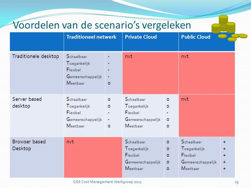 Voordelen van de scenario's vergeleken Traditioneel netwerkPrivate CloudPublic Cloud Traditionele desktopS chaalbaar T oegankelijk F lexibel G emeenschappelijk M eetbaar ----0----0 nvt Server based desktop S chaalbaar T oegankelijk F lexibel G emeenschappelijk M eetbaar 00--000--0 S chaalbaar T oegankelijk F lexibel G emeenschappelijk M eetbaar 00-0000-00 nvt Browser based Desktop nvtS chaalbaar T oegankelijk F lexibel G emeenschappelijk M eetbaar 0000000000 S chaalbaar T oegankelijk F lexibel G emeenschappelijk M eetbaar ++++++++++ 13 GSE Cost Management Werkgroep 2011