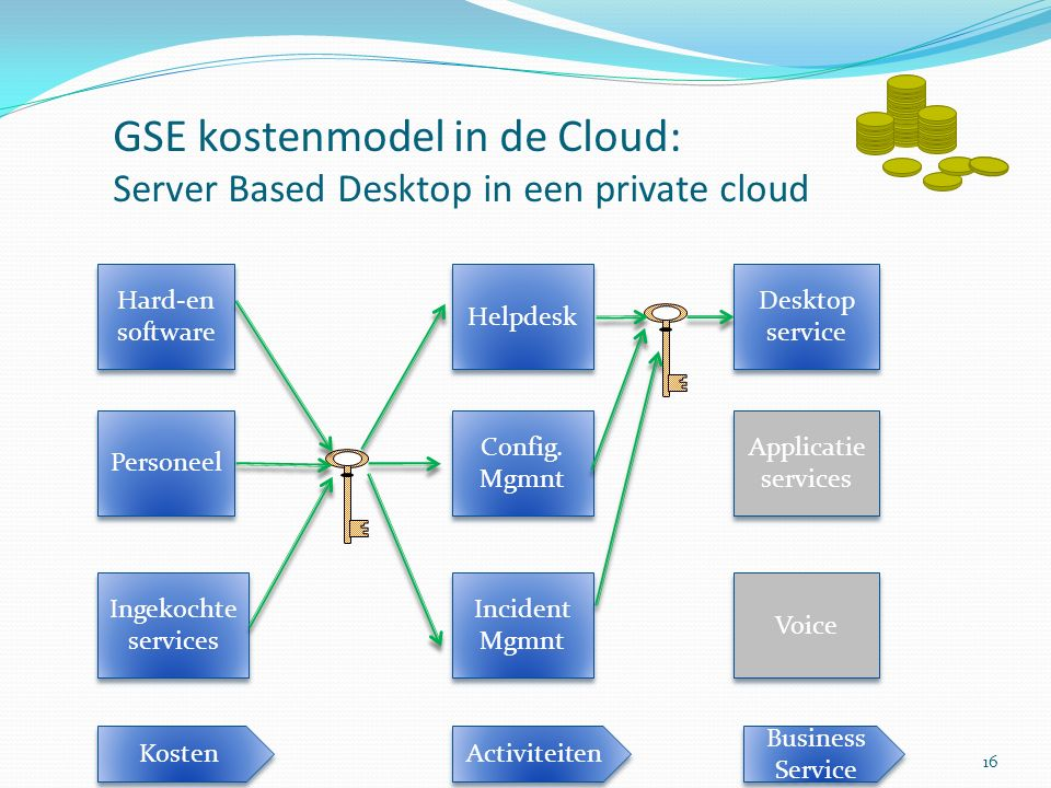 GSE kostenmodel in de Cloud: Server Based Desktop in een private cloud Ingekochte services Personeel Hard-en software Helpdesk Config.