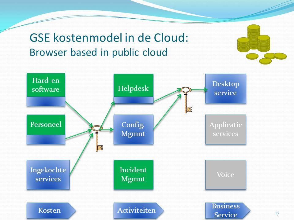GSE kostenmodel in de Cloud: Browser based in public cloud Ingekochte services Personeel Hard-en software Helpdesk Config.
