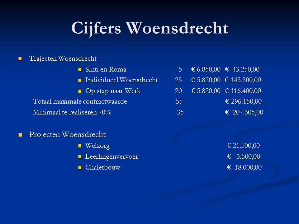 Cijfers Woensdrecht Trajecten Woensdrecht Trajecten Woensdrecht Sinti en Roma 5 € 6.850,00 € 43.250,00 Sinti en Roma 5 € 6.850,00 € 43.250,00 Individueel Woensdrecht 25 € 5.820,00 € 145.500,00 Individueel Woensdrecht 25 € 5.820,00 € 145.500,00 Op stap naar Werk 20 € 5.820,00 € 116.400,00 Op stap naar Werk 20 € 5.820,00 € 116.400,00 Totaal maximale contractwaarde 55 € 296.150,00 Minimaal te realiseren 70% 35 € 207.305,00 Projecten Woensdrecht Projecten Woensdrecht Welzorg€ 21.500,00 Welzorg€ 21.500,00 Leerlingenvervoer€ 3.500,00 Leerlingenvervoer€ 3.500,00 Chaletbouw€ 18.000,00 Chaletbouw€ 18.000,00