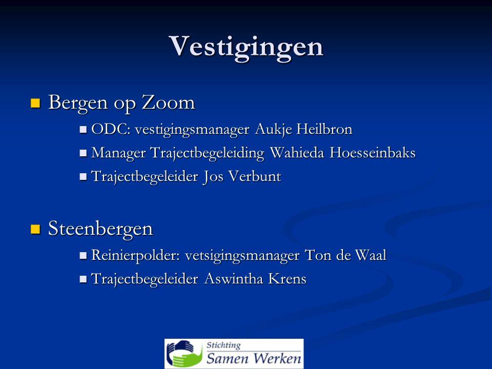 Vestigingen Bergen op Zoom Bergen op Zoom ODC: vestigingsmanager Aukje Heilbron ODC: vestigingsmanager Aukje Heilbron Manager Trajectbegeleiding Wahie